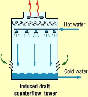Cooling \/ Process \/ Chilled Water